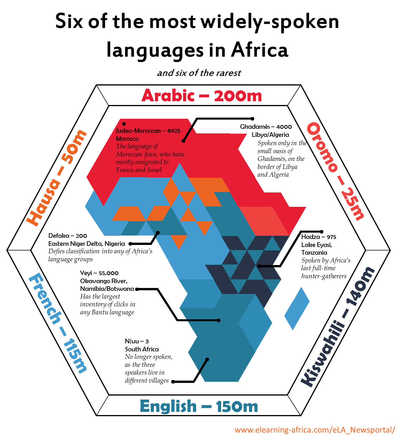 Six Of The Most Spoken And Six Of The Least Spoken Languages Of - Common languages in the world